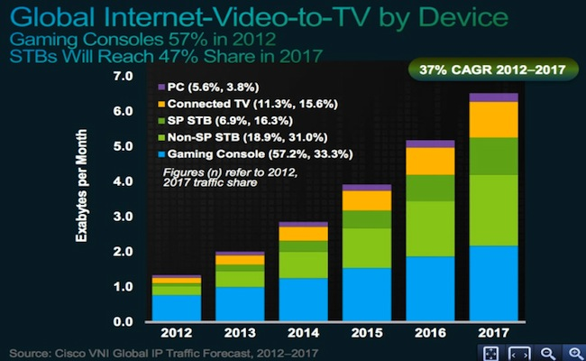 cisco-tv-streaming-devices-forecast